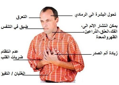 صورة اعراض امراض القلب , كيف تعرف ان الانسان مصاب بالقلب
