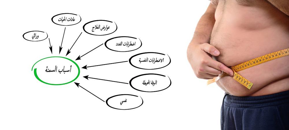 صور اسباب السمنة , كيفيه علاج مرض السمنه المفرطه