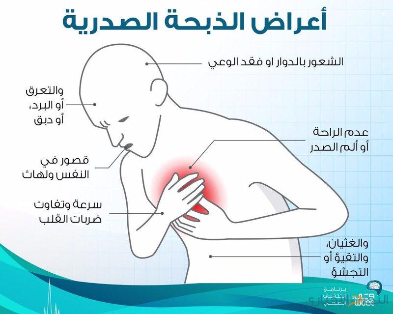 صور اعراض الذبحة الصدرية , اهم اعراض الذبحه الصدريه