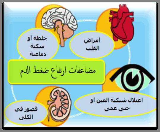 صور علاج ارتفاع ضغط الدم , طريقة لحل مشكلة ارتفاع ضغط الدم