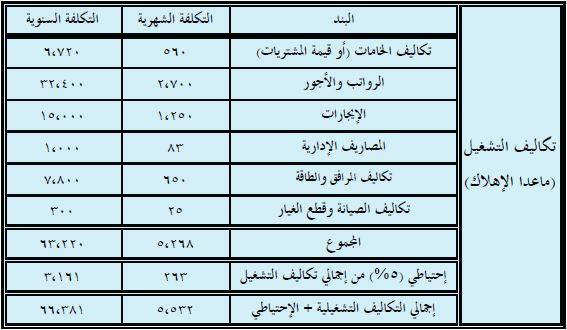 بالصور دراسة جدوى جاهزة , صور نماذج دراسة جدوى جاهزة باللغة العربية 6252 3