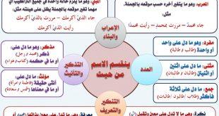صورة انواع الاسم في اللغة العربية , اقسام الاسم في اللغة العربية