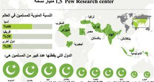 كم عدد المسلمين في العالم , اكبر مجموعه دينيه فى العالم