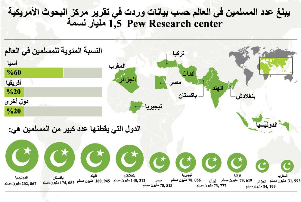صورة كم عدد المسلمين في العالم , اكبر مجموعه دينيه فى العالم