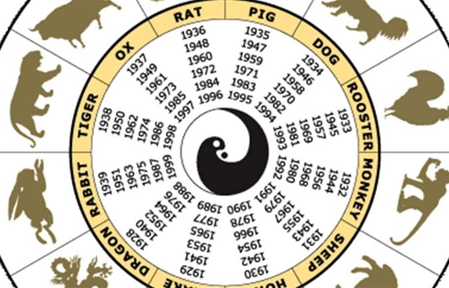صورة كيف اعرف برجي الصيني , الابراج الفلكيه و الابراج الصينيه بالاشهر